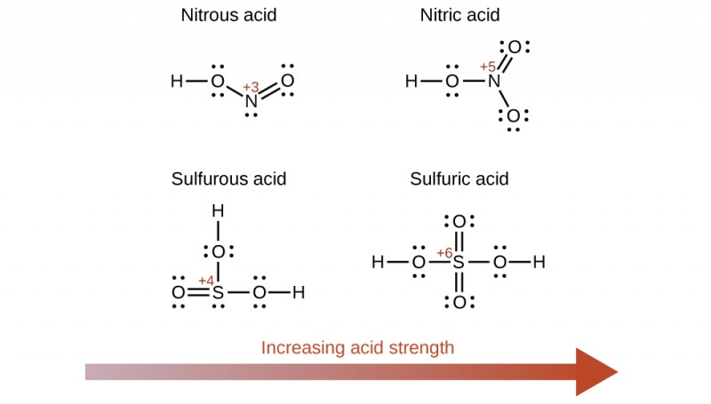 "A diagram is shown that includes four structural formulas for acids. A red, right pointing arrow is placed beneath the structures which is labeled ""Increasing acid strength."" At the top left, the structure of Nitrous acid is provided. It includes an H atom to which an O atom with two unshared electron pairs is connected with a single bond to the right. A single bond extends to the right and slightly below to a N atom with one unshared electron pair. A double bond extends up and to the right from this N atom to an O atom which has two unshared electron pairs. To the upper right is a structure for Nitric acid. This structure differs from the previous structure in that the N atom is directly to the right of the first O atom and a second O atom with three unshared electron pairs is connected with a single bond below and to the right of the N atom which has no unshared electron pairs. At the lower left, an O atom with two unshared electron pairs is double bonded to its right to an S atom with a single unshared electron pair. An O atom with two unshared electron pairs is bonded above and an H atom is single bonded to this O atom. To the right of the S atom is a single bond to another O atom with two unshared electron pairs to which an H atom is single bonded. This structure is labeled ""Sulfurous acid."" A similar structure which is labeled ""Sulfuric acid"" is placed in the lower right region of the figure. This structure differs in that an H atom is single bonded to the left of the first O atom, leaving it with two unshared electron pairs and a fourth O atom with two unshared electron pairs is double bonded beneath the S atom, leaving it with no unshared electron pairs."