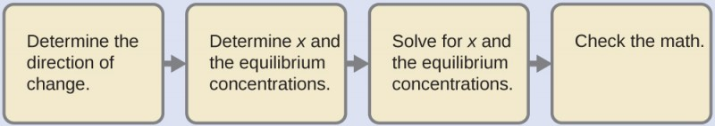 "A diagram is shown with 4 tan rectangles connected with right pointing arrows. The first is labeled ""Determine the direction of change."" The second is labeled ""Determine x and the equilibrium concentrations."" The third is labeled ""Solve for x and the equilibrium concentrations."" The final rectangle is labeled ""Check the math."""
