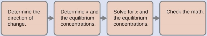 """This figure shows four horizontally oriented light green rectangles. Right pointing arrows are placed between them. The first rectangle is labeled """"Determine the direction of change."""" The second rectangle is labeled """"Determine x and the equilibrium concentrations."""" The third is labeled """"Solve for x and the equilibrium concentrations."""" The fourth rectangle is labeled """"Check the math."""""""