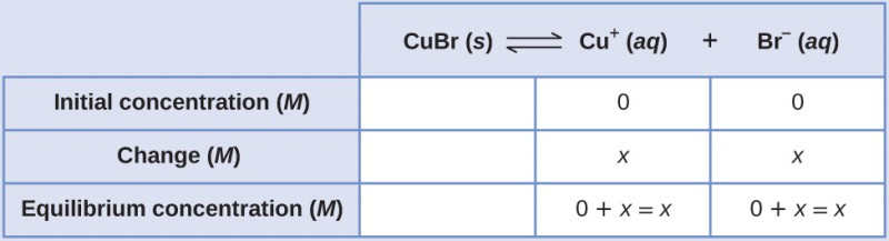 """This table has two main columns and four rows. The first row for the first column does not have a heading and then has the following in the first column: Initial concentration ( M ), Change ( M ), and Equilibrium concentration ( M ). The second column has the header of, """"C u B r equilibrium arrow C u superscript positive sign plus B r superscript negative sign."""" Under the second column is a subgroup of three rows and three columns. The first column is blank. The second column has the following: 0, x, 0 plus x equals x. The third column has the following 0, x, 0 plus x equals x."""