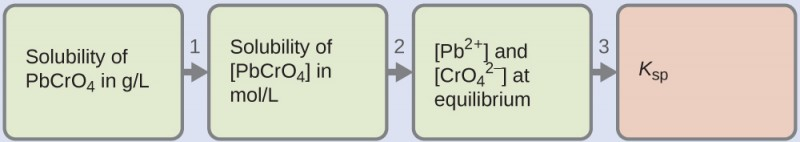 """This figure shows four horizontally oriented rectangles. The first three from the left are shaded green and the last one at the right is shaded white. Right pointing arrows between the rectangles are labeled """"1,"""" """"2,"""" and """"3"""" moving left to right across the diagram. The first rectangle is labeled """"Solubility of P b C r O subscript 4, in g divdided by L."""" The second rectangle is labeled """"[ P b C r O subscript 4 ], in m o l divided by L."""" The third is labeled """"[ P b superscript 2 plus] and [ C r O subscript 4 superscript 2 negative ]."""" The fourth rectangle is labeled """"K subscript s p."""""""