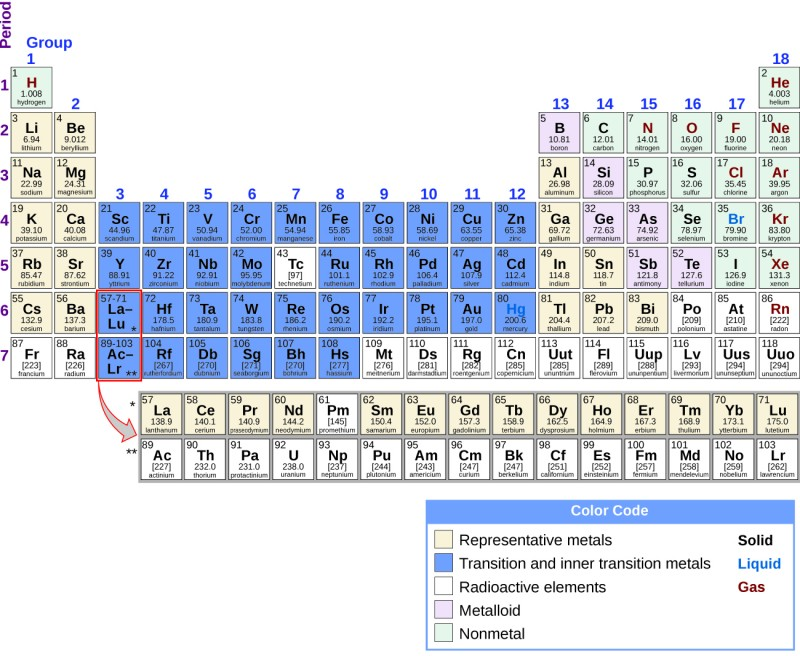 Periodic Table Metalloids Located Elcho Table