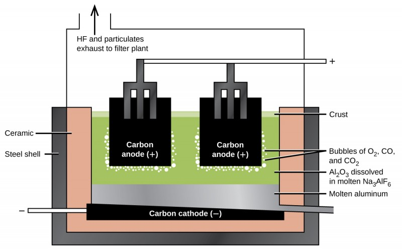 """A diagram is shown. At the center of the diagram are two black squares, each labeled, """"Carbon anode ( positive sign ),"""" and connected by forked tubes to a horizontal tube labeled with a positive sign. The carbon anodes are submerged in a green liquid labeled, """"A l subscript 2 O subscript 3 dissolved in molten N a subscript 3 A l F subscript 6."""" It is held in place by a three-sided, double layered container which is labeled, """"Steel sheet,"""" on the outer layer and, """"Ceramic,"""" on the inner layer. The carbon anodes are surrounded by bubbles labeled, """"Bubbles of O subscript 2, C O, and C O subscript 2."""" Below the green liquids lies a silver layer labeled, """"Molten aluminum,"""" and a black layer labeled, """"Carbon cathode ( negative sign )."""" Above the diagram is an outlet tube labeled with an upward-facing arrow and the words, """"H F and particulates exhaust to filter plant."""""""