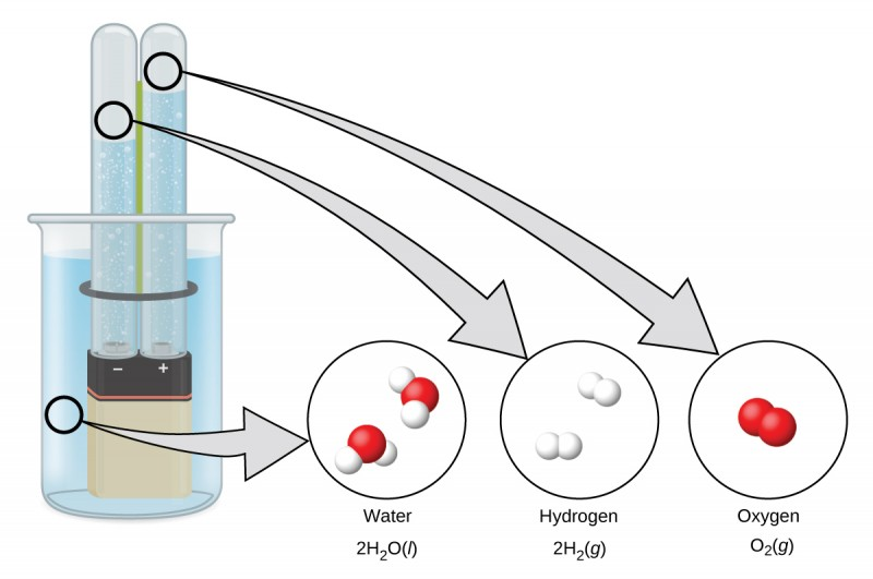 """A diagram shows a beaker that contains a liquid, a battery submerged in the liquid, and two test tubes. The battery has the positive and negative terminals labeled. The liquid is connected by a right-facing arrow to an image of two molecules made up of one red atom and two white atoms. It is labeled, """"Water,"""" and, """"2 H subscript 2 O ( l )."""" The left test tube above the negative sign is connected by a right-facing arrow to an image of two pairs of white atoms. The image is labeled, """"Hydrogen,"""" and, """"2 H subscript 2 ( g )."""" The right test tube above the positive sign is connected by a right-facing arrow to an image of a pair of red atoms. The image is labeled, """"Oxygen,"""" and, """"O subscript 2 ( g )."""""""
