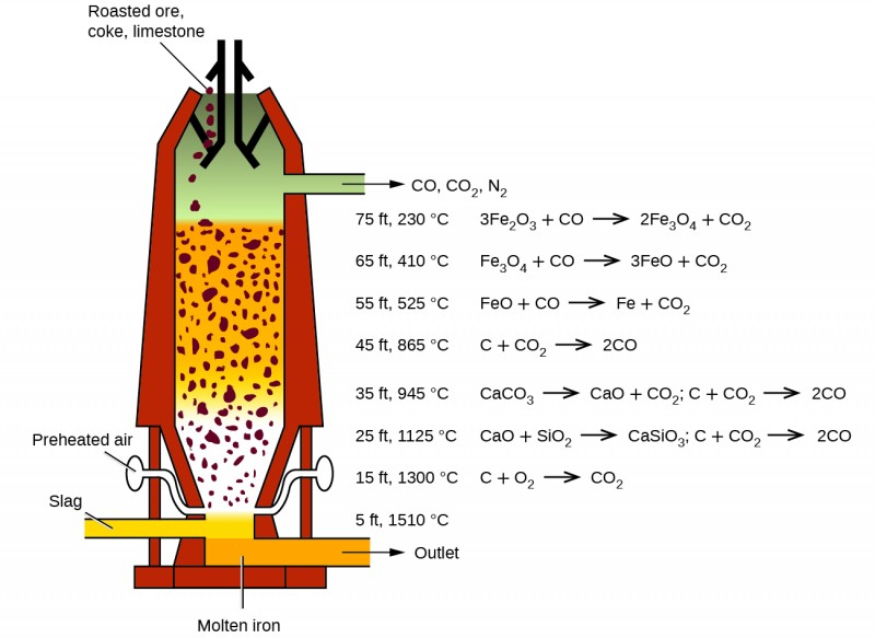 """A diagram of a blast furnace is shown. The furnace has a cylindrical shape that is oriented vertically. A pipe at the lower left side of the figure is shaded yellow and is labeled """"Slag."""" It connects to an interior chamber. Situated at a level just below this piping on the right side of the figure is another pipe that is shaded orange. It opens at the lower right side of the figure. The orange-shaded substance at the bottom of the chamber that matches the contents of the pipe to its right is labeled """"Molten iron."""" The pipe has an arrow exiting to the right pointing to the label """"Outlet."""" Just above the slag and molten iron regions is narrower tubing on both the left and right sides of the chamber which lead slightly up and out from the central chamber to small oval shapes. These shapes are labeled, """"Preheated air."""" The region just above the points of entry of these two pipes or tubes into the chamber is a white region in which small rust-colored chunks of material appear suspended. This region tapers slightly to the bottom of the furnace. The region above has an orange background in which small rust-colored chunks are similarly suspended. This region fills nearly half of the interior of the furnace. Above this region is a grey shaded region. At the very top of the furnace, black line segments indicate directed openings through which small rust-colored chunks of material appear to be entering the furnace from the top. This material is labeled, """"Roasted ore, coke, limestone."""" Exiting the grey shaded interior region to the right is a pipe. An arrow points right exiting the pipe pointing to the label """"C O, C O subscript 2, N subscript 2."""" At the right side of the figure, furnace heights are labeled in order of increasing height between the outlet pipes, followed by temperatures and associated chemical reactions. Just above the pipe labeled, """"Outlet,"""" no chemical equation appears right of, """"5 f t, 1510 degrees C."""" To the right of, """"15 f t, 1300 degrees C,"""" is the equatio"""