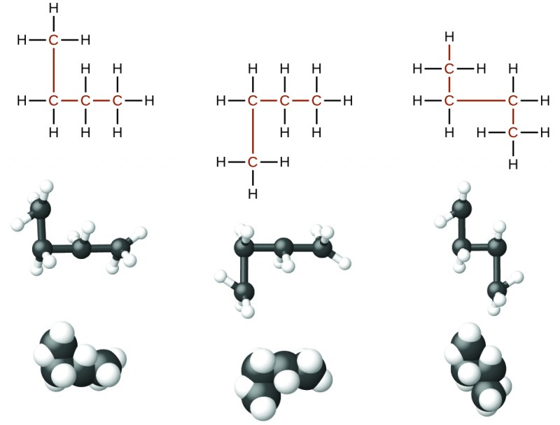 The figure illustrates three ways to represent molecules of n dash butane. In the first row of the figure, Lewis structural formulas show carbon and hydrogen element symbols and bonds between the atoms. The first structure in this row shows three of the linked C atoms in a horizontal row with a single C atom bonded above the left-most carbon. The left-most C atom has two H atoms bonded to it. The C atom bonded above the left-most C atom has three H atoms bonded to it. The C atom bonded to the right of the left-most C atom has two H atoms bonded to it. The right-most C atom has three H atoms bonded to it. The C atoms and the bonds connecting all the C atoms are red. The second structure in the row similarly shows the row of three linked C atoms with a single C atom bonded below the C atom to the left. The left-most C atom has two H atoms bonded to it. The C atom bonded below the left-most C atom has three H atoms bonded to it. The C atom bonded to the right of the left-most C atom has two H atoms bonded to it. The right-most atom has three H atoms bonded to it. All the C atoms and the bonds between them are red. The third structure has two C atoms bonded in a row with a third C atom bonded above the left C atom and the fourth C atom bonded below the right C atom. The C atom bonded above the left C atom has three H atoms bonded to it. The left C atom has two H atoms bonded to it. The right C atom has two H atoms bonded to it. The C atom bonded below the right C atom has three H atoms bonded to it. All the C atoms and the bonds between them are red. In the second row, ball-and-stick models for the structures are shown. In these representations, bonds are represented with sticks, and elements are represented with balls. Carbon atoms are black and hydrogen atoms are white in this image. In the third row, space-filling models are shown. In these models, atoms are enlarged and pushed together, without sticks to represent bonds.