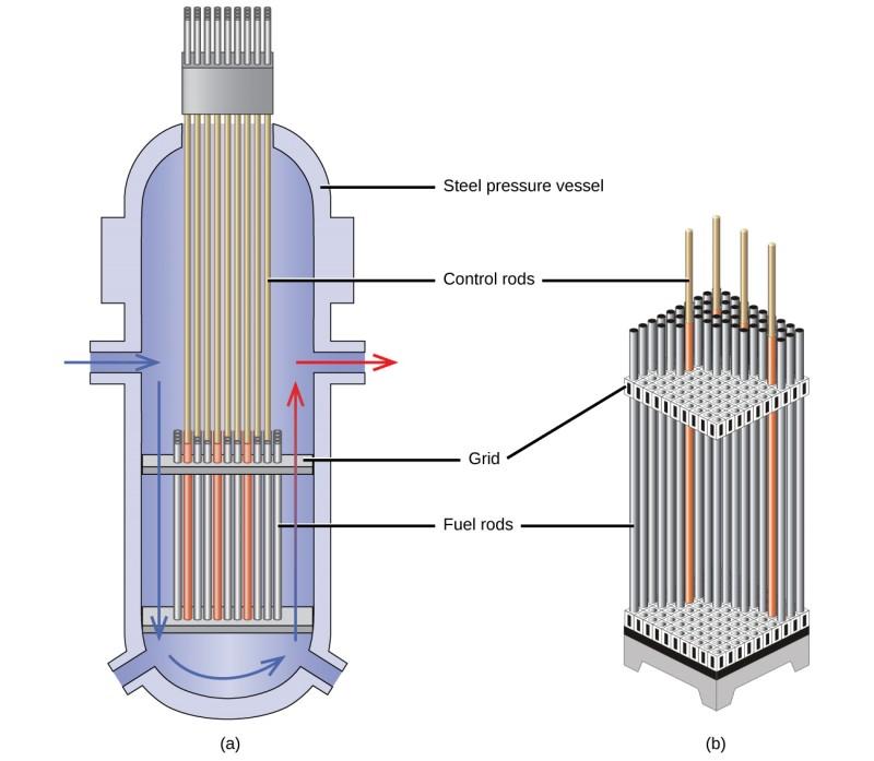 nuclear control rod diagram wiring diagram online Hafnium Control Rods control rods nuclear chemistry control rod nuclear reaction nuclear control rod diagram