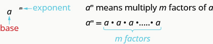"""This figure has two columns. In the left column is a to the m power. The m is labeled in blue as an exponent. The a is labeled in red as the base. In the right column is the text """"a to the m power means multiply m factors of a."""" Below this is a to the m power equals a times a times a times a, followed by an ellipsis, with """"m factors"""" written below in blue."""