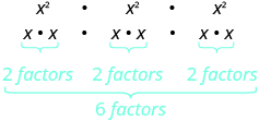 x squared cubed is x squared times x squared times x squared, which is x times x, multiplied by x times x, multiplied by x times x. x times x has two factors. Two plus two plus two is six factors.