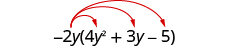 Negative 2 y times 4 y squared plus 3 y minus 5. Three arrows extend from negative 2 y, terminating at 4 y squared, 3 y, and minus 5.