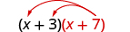 x plus 3 multiplied by x plus 7. Two arrows extend from x plus 7, terminating at the x and the 3 in the first binomial.