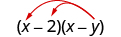The product of two binomials, x minus 2 and x minus y. Two arrows extend from x minus y, terminating at x and 2 in the first binomial.