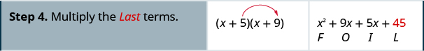 """In the fourth row, the first cell reads """"Step 4. Multiply the last terms."""" In the second cell is the product of x plus 5 and x plus 9 again, with an arrow extending from 5 in the first binomial to 9 in the second binomial. The third cell contains x squared plus 9x plus 6x plus 45, with F beneath x squared, O beneath 9x, I beneath 6x, and L beneath 45."""