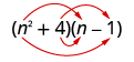 The product of two binomials, n squared plus 4 and n minus 1. An arrow extends from n squared in the first binomial to n in the second binomial. A second arrow extends from n squared in the first binomial to minus 1 in the second binomial. A third arrow extends from 4 in the first binomial to n in the second binomial. A fourth arrow extends from 4 in the first binomial to minus 1 in the second binomial.