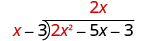 x fits into 2 x squared 2 x times. 2 x is written above the second term of 2 x squared minus 5 x minus 3 in the long division bracket.