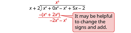 """x cubed is written on top of the long division bracket above the x cubed term in the dividend. Below the first two terms of the dividend x to the fourth power plus 2 x cubed is subtracted to give negative 2 x cubed minus x squared. A note next to the division reads """"It may be helpful to change the signs and add."""""""