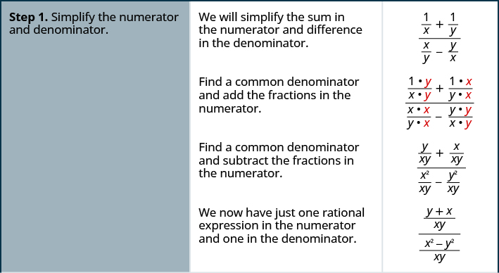 The above image has three columns. The image shows steps on how to divide complex rational expressions in three steps. Step one is to simplify the numerator and denominator. We will simplify the sum in the numerator and difference in the denominator for the example 1 divided by x plus 1 divided by y divided by x divided by y minus y divided by x. Find a common denominator and add the fractions in the numerator and find a common denominator and subtract the fractions in the numerator to get 1 times y divided by x times y plus 1 times x divided by y times x divided by x times x divided by y times x minus y times y divided by x times y. Then, we get y divided by x y plus x plus x y divided by x squared divided by x y minus y squared divided by x y. We now have just one rational expression in the numerator and one in the denominator, y plus x divided by x y divided by x squared minus y squared divided by x y.