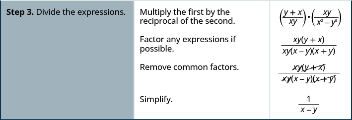 Step three is to divide the expressions. Multiply the first by the reciprocal of the second to get y plus x divided by x y times x y divided by x squared minus y squared. Factor any expressions if possible. We now have x y times y plus x divided by x y times x minus y times x plus y. Remove common factors. Cross out x, y and y plus x from the numerator. Cross out x, y and x plus y from the denominator. Simplify to get 1 divided by x minus y.
