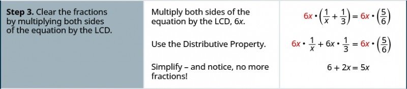Step three is to clear the fractions by multiplying both sides of the equation by the LCD. Multiply both sides of the equation by the LCD, 6 x to get 6 times 1 divided by x plus one-third equals 6 x times five-sixths. Use the Distributive Property to get 6 x times 1 divided by x plus 6 x times one-third equals 6 x times five-sixths. Simplify – and notice, no more fractions and we have 6 plus 2 x equals 5 x.