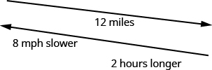 """The above figure show 2 diagonal, parallel lines pointing in opposite directions. The top line points to the right, and downward and has """"12 miles"""" written beneath it. The bottom line points to the left and upward, and has, """" 8 miles per hour slower, 2 hours longer"""" written beneath it."""