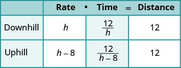 """In this table, there are three columns and four rows. The top row has the headings 'Number of hours needed to complete the job"""" in the second column, and """"Part of the job completed per hour"""" in the third column. The next row down reads, """"Pete"""" in the first column, 10 in the middle column and the fraction one tenth in the third column. The next row down reads, """"Alicia"""" in the first column, then 8 in the middle column, and the fraction one eighth in the third column. The next row down reads, """"together"""" in the first column. In the middle column is the variable """"t"""" and in the third column is the fraction one over t."""