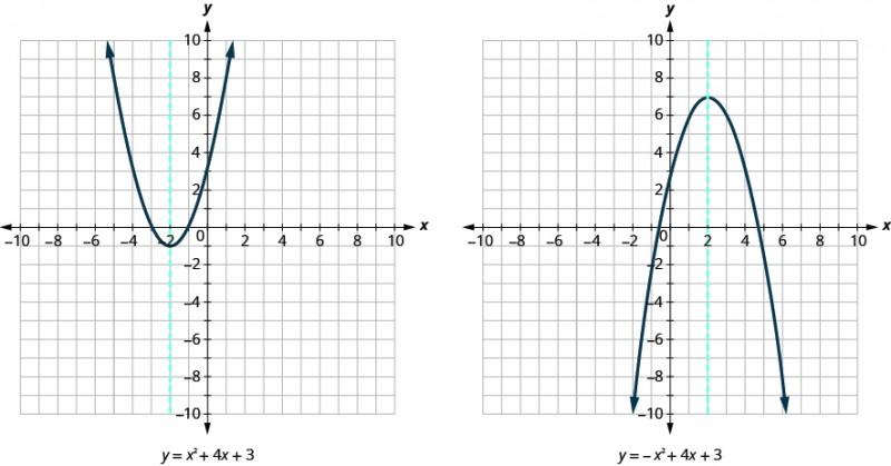 Top Five Axis Of Symmetry Calculator - Circus
