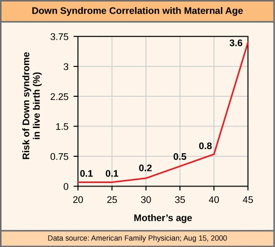 This graph shows the risk of Down syndrome in the fetus with increasing maternal age. Risk dramatically increases past a maternal age of 35.