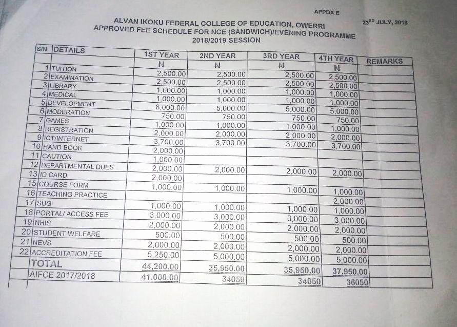 Alvan Ikoku College of Education School Fees Schedule, 2018/2019