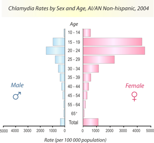 Chlamydia incidence rates by age and gender