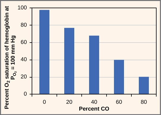 Percent oxygen saturation of hemoglobin at an oxygen pressure of 100 millimeters of mercury decreases as percent carbon monoxide increases. In the absence of carbon monoxide, hemoglobin is 98 percent saturated with oxygen. At twenty percent carbon monoxide, hemoglobin is 77 percent  saturated with oxygen.  At forty percent carbon monoxide, hemoglobin is 68 percent saturated with oxygen. At sixty percent carbon monoxide, hemoglobin is 40 percent saturated with oxygen. At eighty percent carbon monoxide, hemoglobin is 20 percent saturated with oxygen.