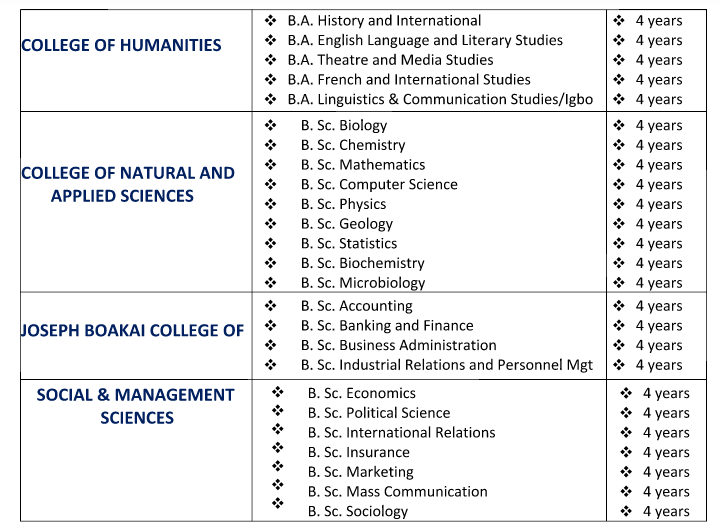 List of Courses Offered at Gregory University, Uturu (GUU)
