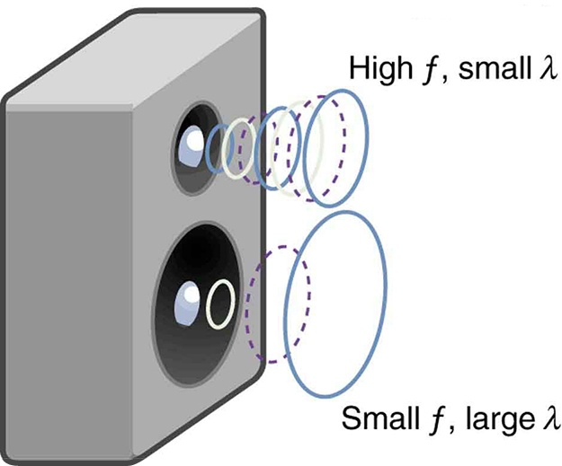 Speed of Sound, Frequency, and Wavelength