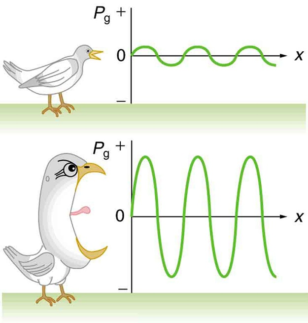 Sound Intensity and Sound Level