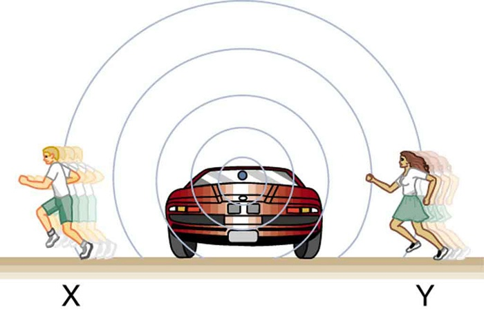 A car is shown stopped on a road. Two observers are shown crossing the road from behind the car. The observer X on the left is moving away from the car, and observer Y on the right is approaching the car. The sound waves coming from a point in the car are shown as spherical air compressions that reach the observers at different frequencies.