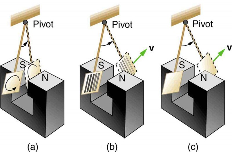 The figure describes an experiment on exploring the effect of eddy currents. Part a of the figure shows a metal pendulum plate swinging between the pole pieces of a magnet. The pendulum is attached at one end to a pivot. Eddy currents are shown as small swirls on the surface of the plate. The oscillation is shown as damped by smaller displacement of the plate marked as S. Part b of the figure shows a slotted metal pendulum plate swinging between the pole pieces of a magnet. The pendulum is attached at one end to a pivot. Eddy currents are less effective. The oscillation is shown with a larger displacement of the plate marked as S, than the displacement in part a. Part c of the figure shows a non conducting pendulum plate swinging between the pole pieces of a magnet. The pendulum is attached at one end to a pivot. Extremely small currents are induced. The oscillation is shown with a larger displacement of the plate marked as S, than the displacement in part a.