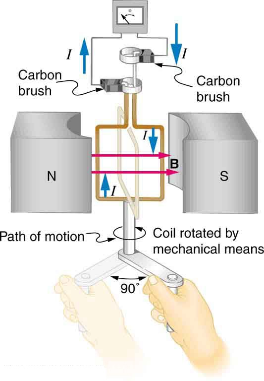 The figure shows a schematic diagram of an electric generator. It consists of a rotating rectangular coil placed between the two poles of a permanent magnet shown as two rectangular blocks curved on side facing the coil. The magnetic field B is shown pointing from the North to the South Pole. The two ends of this coil are connected to the two small rings. The two conducting carbon brushes are kept pressed separately on both the rings. The coil is attached to an axle with a handle at the other end. Outer ends of the two brushes are connected to the galvanometer. The axle is mechanically rotated from outside by an angle of ninety degree that is a one fourth revolution, to rotate the coil inside the magnetic field. A current is shown to flow in the coil in clockwise direction and the galvanometer shows a deflection to left.