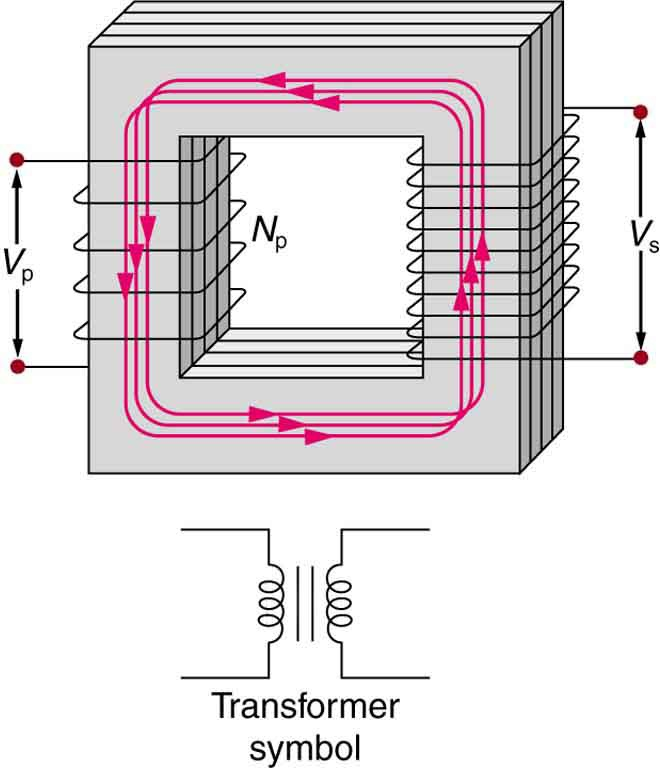 The figure shows a simple transformer with two coils wound on either sides of a laminated ferromagnetic core. The set of coil on left side of the core is marked as the primary and there number is given as N p. The voltage across the primary is given by V p. The set of coil on right side of the core is marked as the secondary and there number is represented as N s. The voltage across the secondary is given by V s. A symbol of the transformer is also shown below the diagram. It consists of two inductor coils separated by two equal parallel lines representing the core.