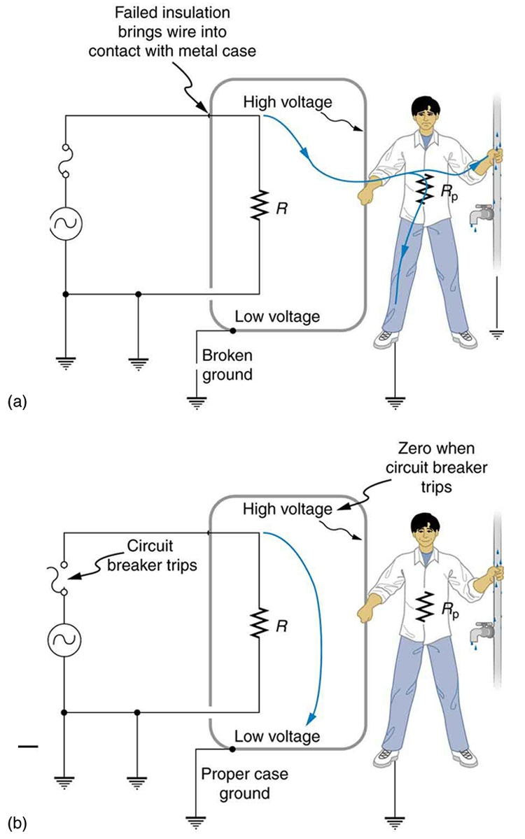 Part a of the figure describes an appliance connected to an AC source. One end of the AC circuit is connected to a circuit breaker. The other end of the circuit breaker is connected to the appliance. The appliance is shown as a resistance enclosed in a rectangular metal case. The case of application is shown to have a point where it is in contact with the hot wire from AC source due to lack of insulation. The other end of the resistance is connected back to the AC source through a connecting wire. The connecting wire and the A C source are grounded. The ground terminal at the appliance case is shown as broken. A person is shown to hold one hand on the appliance case and another hand on tap connection pipeline carrying water. The high voltage is shown to flow from the insulation damaged live wire to the metal case of the appliance to the person in contact with the appliance case, then through him and to the pipe line and then back to ground. The person is shown to receive a severe shock.