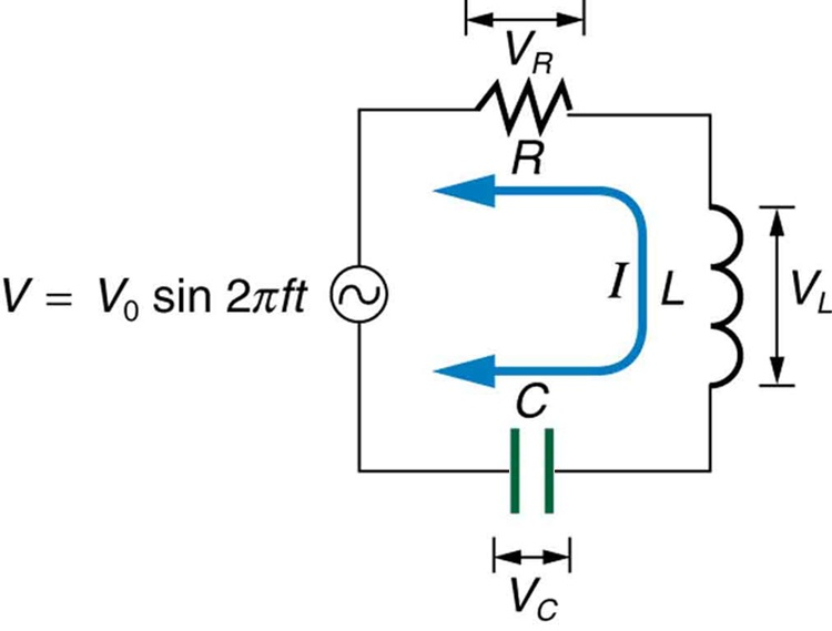 The figure describes an R LC series circuit. It shows a resistor R connected in series with an inductor L, connected to a capacitor C in series to an A C source V. The voltage of the A C source is given by V equals V zero sine two pi f t. The voltage across R is V R, across L is V L and across C is V C.