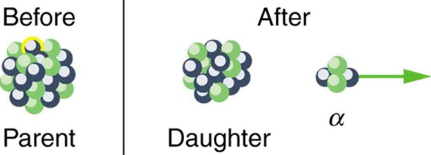 The image shows conditions before and after alpha decay. Before alpha decay the nucleus is labeled parent and after decay the nucleus is labeled daughter.