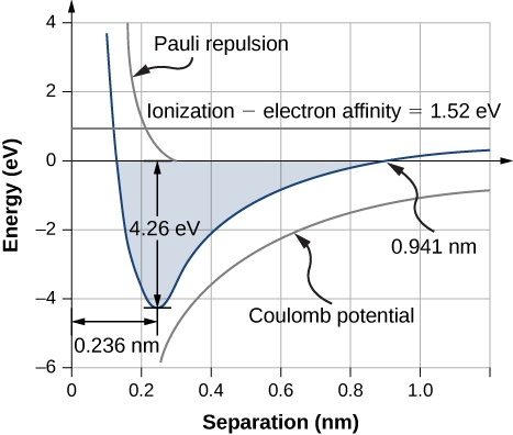 Graph of energy in eV versus separation in nm. The curve starts at an x value of around 0.1 and a y value of between 3 and 4. The first branch dips down sharply till x equal to 0.236 nm and y equal to 4.26 eV. From the trough, the second branch rises gradually and almost evens out just above y equal to 0. The curve crosses the x axis at 0.941 nm. The area bounded by the curve is shaded. To the right of the first branch of the curve is another curve labeled Pauli repulsion. This is cut off at y = 0 and x approximately equal to 0.3. A third curve, has a slope, which is similar to the second branch of the first curve and is below it. This is labeled Coulomb potential. A horizontal line at y equal to 1.52 is labeled ionization minus electron affinity is equal to 1.52 eV.