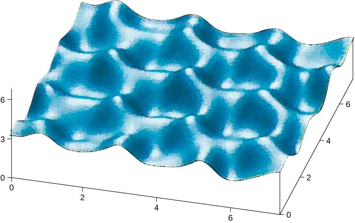 Figure shows a 3 dimensional wavy structure with peaks and troughs.