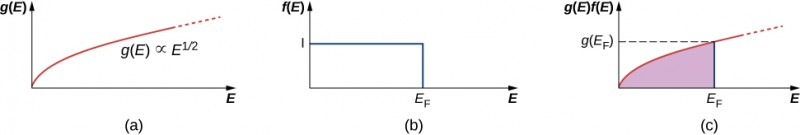 Figure a is a graph of g in parentheses E versus E. The curve starts at zero and goes up and right. It is labeled g in parentheses E is proportional to E raised to half. Figure b is a graph of f in parentheses E versus E. There is a horizontal line at y value I and a vertical line at x value E subscript F. These, along with the axes form a rectangle in the first quadrant. Figure c is a graph of g in parentheses E, f in parentheses E versus E. The curves from figure a and b are superimposed here. The point on the curve with an x value of E subscript F has a y value of g in parentheses E subscript F.