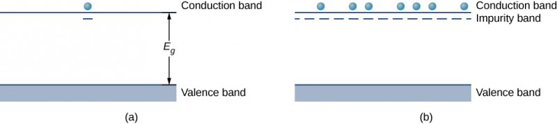 Figure a shows a shaded rectangle at the bottom labeled valance band and a line at the top labeled conduction band. The separation is labeled E subscript g. There is an electron at the top of the conduction band and a short line is below it. Figure b is similar but with many electrons above the conduction band and many short lines below the band forming a dotted line. The dotted line is labeled impurity band.
