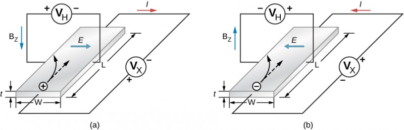 Figure a shows a plate of length L, width W and thickness t. A voltage source VX is connected across its length. The current in the loop, I is in the clockwise direction. A voltage source VH is connected across the width of the plate. The current in the loop, BZ, is anticlockwise. An arrow on the plate is labeled E. It points right. Figure b is similar to figure a, except that the polarities of VX and VH are reversed and the directions of I, BZ and E are also reversed.