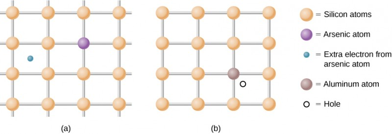 Figure a shows a grid with circles marked silicon atoms on each junction. On one junction, is a different colored circle labeled arsenic atom. A small circle is shown in between the silicon atoms. This is labeled extra electron from arsenic atom. Figure b shows a grid with circles marked silicon atoms on each junction. On one junction, is a different colored circle labeled aluminum atom. A small circle is shown in between the silicon atoms. This is labeled hole.