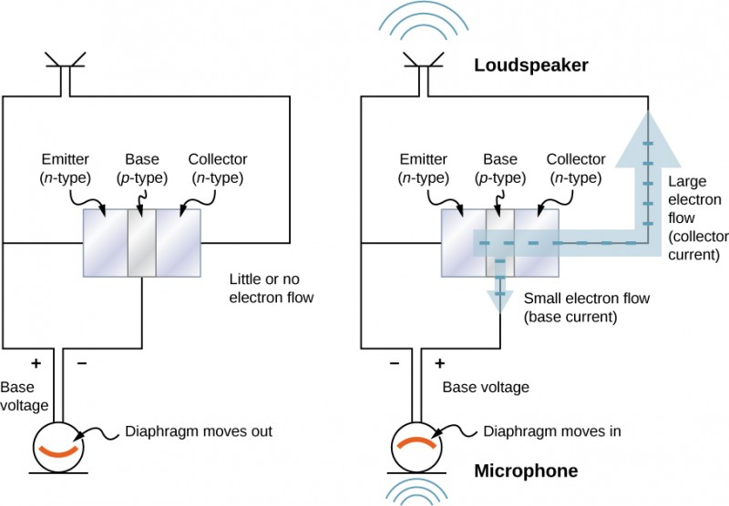 Figure a shows three blocks in contact. From left to right they are labeled: emitter, n-type, base, p-type and collector, n-type. A loudspeaker is connected across the collector and emitter. A microphone is connected across the emitter and base. It is labeled diaphragm moves out. The voltage across the microphone is labeled base voltage. It is negative at the base. The figure is labeled little or no electron flow. Figure b shows a similar arrangement to figure a. A thick arrow starts from the emitter, goes through the other two blocks, comes out of the collector and travels along the loudspeaker loop. The arrow is labeled large electron flow, collector current. A thinner arrow from the base travels into the microphone loop. This is labeled small electron flow, base current. The polarity of the base voltage across the microphone is opposite from that in figure a. The microphone is labeled diaphragm moves in. The loudspeaker is shown to give out sound waves.