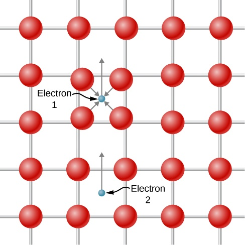 A grid containing 25 red dots is shown. There are 5 columns and 5 rows, each connected by a lattice frame in the background. There is a point between 4 of the dots labeled electron 1, where an arrow comes from each surrounding dot, then another arrow points upward. 2 rows below, another point is labeled electron 2 and has an arrow also pointing upward.