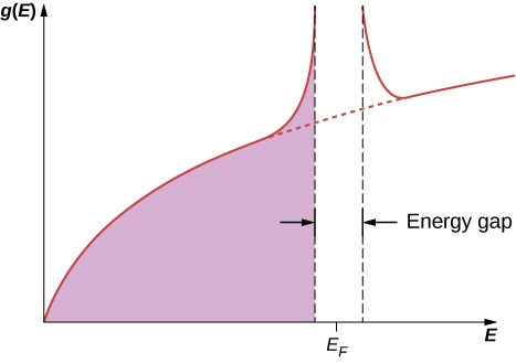 Graph of g in parentheses E versus E. The plot starts from the origin and curves up and right. Two vertical lines are shown on the graph. The distance between them is labeled energy gap. The y value of the curve is very high just before and after the gap. The x value of the center of the gap is E subscript F. The area bounded under the curve to the left of the gap is shaded.