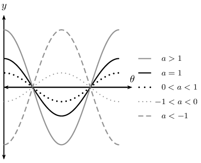 Revision of The Cosine Function